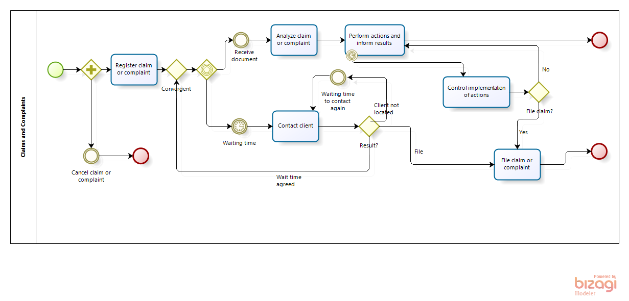 Bakery Process Flow Diagram, Bakery, Free Engine Image For ...