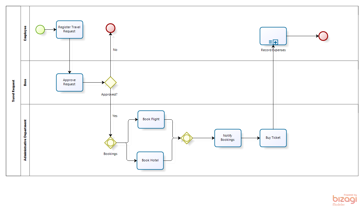 process-flow-using-bizagi-2